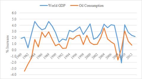 gdp - consumption